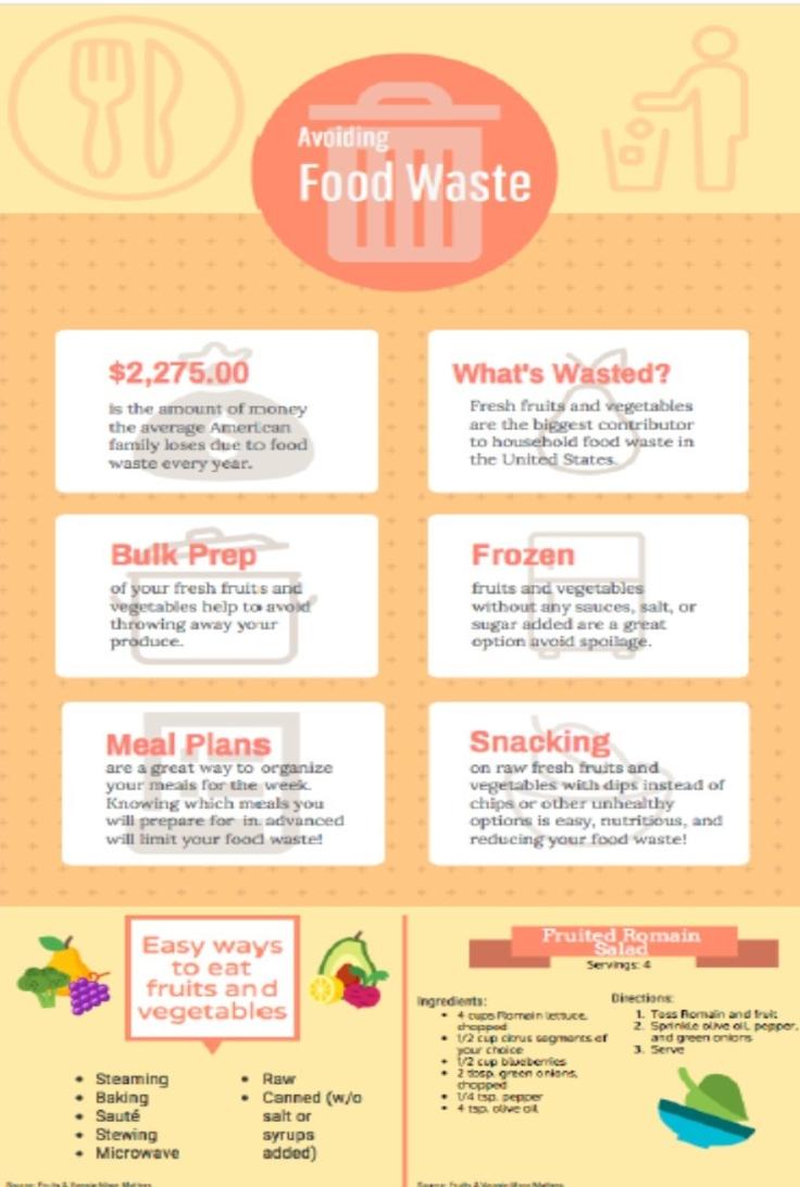 Avoiding Food Waste